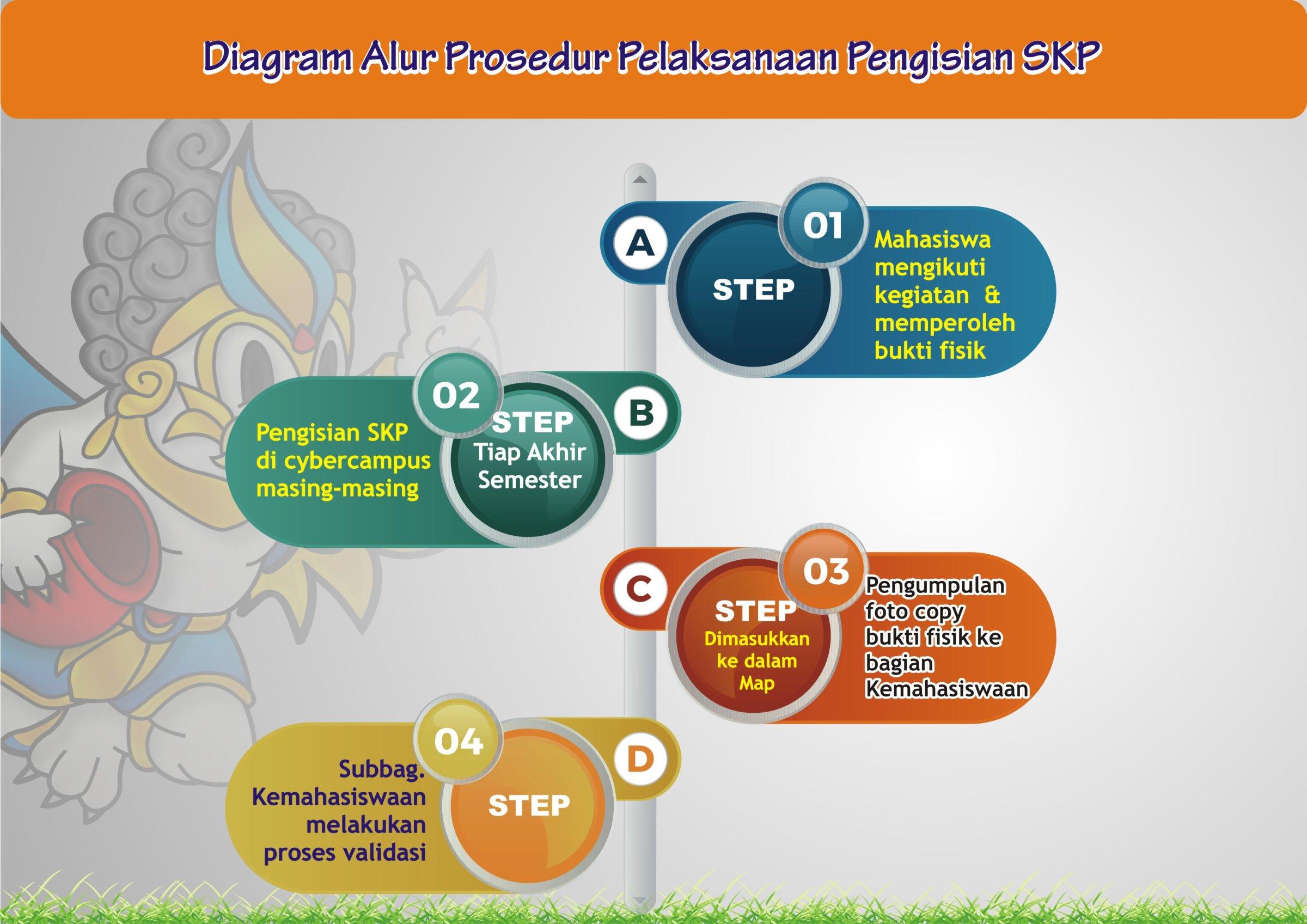 Diagram Alur Prosedur Pelaksanaan Pengisian SKP
